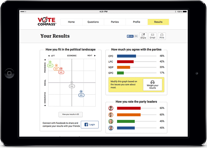 vote compass result - WestmountMag.ca